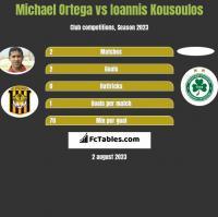 Michael Ortega vs Ioannis Kousoulos h2h player stats