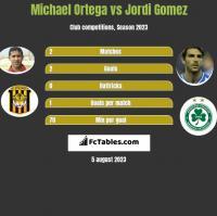 Michael Ortega vs Jordi Gomez h2h player stats