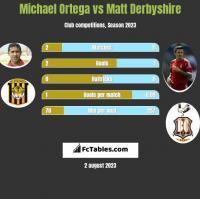 Michael Ortega vs Matt Derbyshire h2h player stats