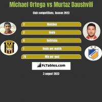 Michael Ortega vs Murtaz Daushvili h2h player stats