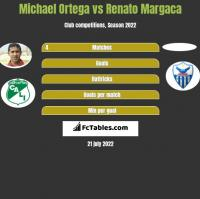 Michael Ortega vs Renato Margaca h2h player stats