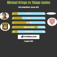 Michael Ortega vs Thiago Santos h2h player stats