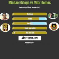 Michael Ortega vs Vitor Gomes h2h player stats