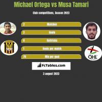 Michael Ortega vs Musa Tamari h2h player stats