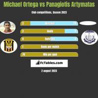 Michael Ortega vs Panagiotis Artymatas h2h player stats