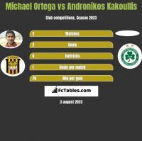 Michael Ortega vs Andronikos Kakoullis h2h player stats