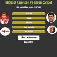 Michael Parensen vs Aaron Caricol h2h player stats