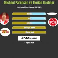 Michael Parensen vs Florian Huebner h2h player stats