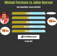 Michael Parensen vs Julian Ryerson h2h player stats