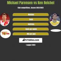 Michael Parensen vs Ken Reichel h2h player stats