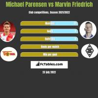 Michael Parensen vs Marvin Friedrich h2h player stats