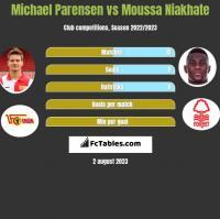 Michael Parensen vs Moussa Niakhate h2h player stats