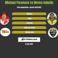 Michael Parensen vs Neven Subotić h2h player stats