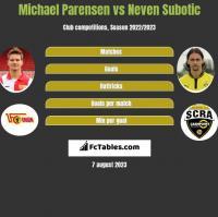 Michael Parensen vs Neven Subotic h2h player stats