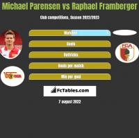 Michael Parensen vs Raphael Framberger h2h player stats