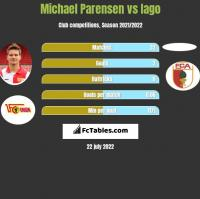 Michael Parensen vs Iago h2h player stats