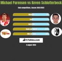 Michael Parensen vs Keven Schlotterbeck h2h player stats