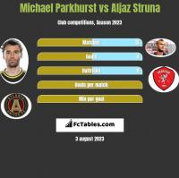 Michael Parkhurst vs Aljaz Struna h2h player stats