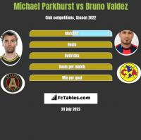 Michael Parkhurst vs Bruno Valdez h2h player stats