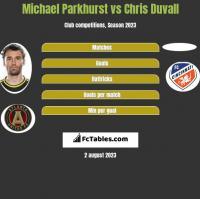 Michael Parkhurst vs Chris Duvall h2h player stats
