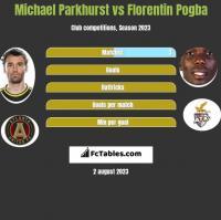 Michael Parkhurst vs Florentin Pogba h2h player stats
