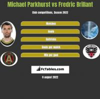 Michael Parkhurst vs Fredric Brillant h2h player stats