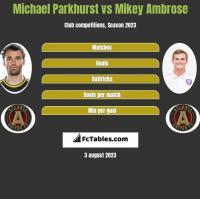 Michael Parkhurst vs Mikey Ambrose h2h player stats