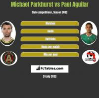 Michael Parkhurst vs Paul Aguilar h2h player stats