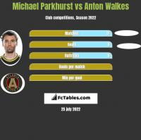 Michael Parkhurst vs Anton Walkes h2h player stats