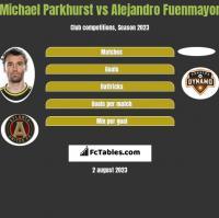 Michael Parkhurst vs Alejandro Fuenmayor h2h player stats