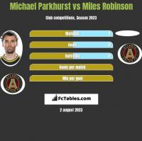 Michael Parkhurst vs Miles Robinson h2h player stats