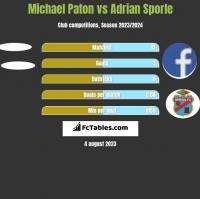 Michael Paton vs Adrian Sporle h2h player stats