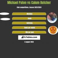 Michael Paton vs Calum Butcher h2h player stats