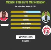 Michael Pereira vs Mario Rondon h2h player stats