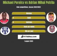 Michael Pereira vs Adrian Mihai Petrila h2h player stats