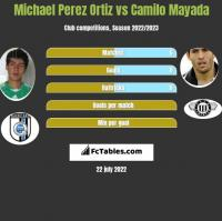 Michael Perez Ortiz vs Camilo Mayada h2h player stats