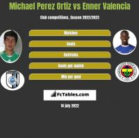Michael Perez Ortiz vs Enner Valencia h2h player stats