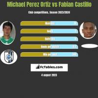 Michael Perez Ortiz vs Fabian Castillo h2h player stats