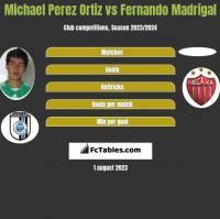Michael Perez Ortiz vs Fernando Madrigal h2h player stats