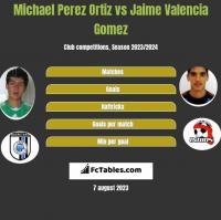 Michael Perez Ortiz vs Jaime Valencia Gomez h2h player stats