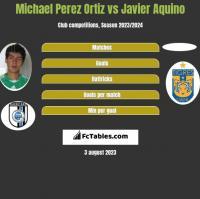 Michael Perez Ortiz vs Javier Aquino h2h player stats