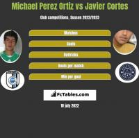Michael Perez Ortiz vs Javier Cortes h2h player stats