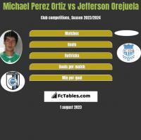 Michael Perez Ortiz vs Jefferson Orejuela h2h player stats