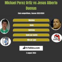 Michael Perez Ortiz vs Jesus Alberto Duenas h2h player stats