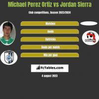 Michael Perez Ortiz vs Jordan Sierra h2h player stats