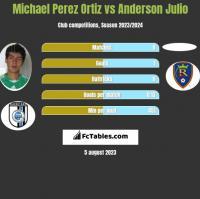 Michael Perez Ortiz vs Anderson Julio h2h player stats