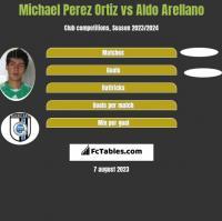 Michael Perez Ortiz vs Aldo Arellano h2h player stats