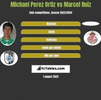 Michael Perez Ortiz vs Marcel Ruiz h2h player stats