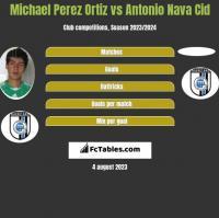Michael Perez Ortiz vs Antonio Nava Cid h2h player stats