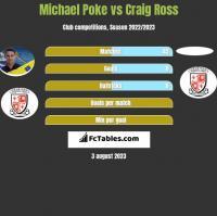 Michael Poke vs Craig Ross h2h player stats